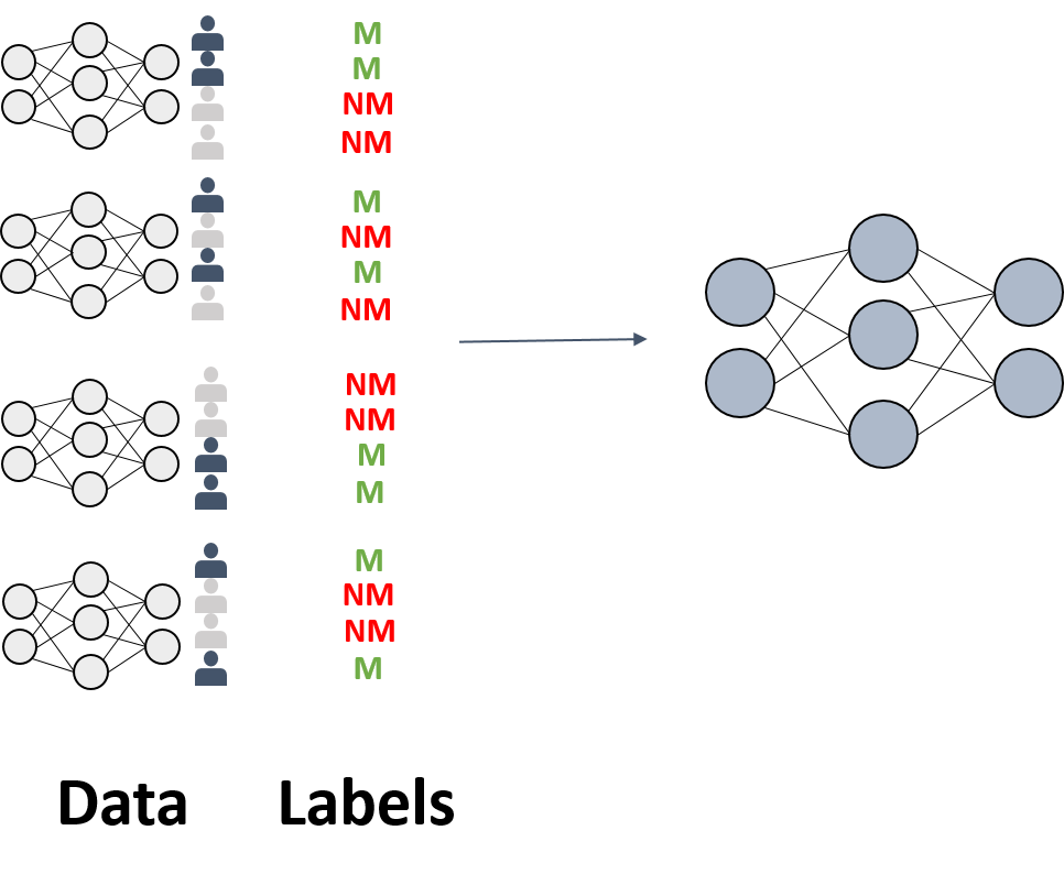 training of a meta classifier that is able to perfom membership inference attacks
