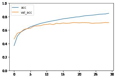 accuracy when training CIFAR10 model for 30 epochs