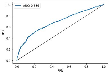 ROC curve of the membership inference attack success